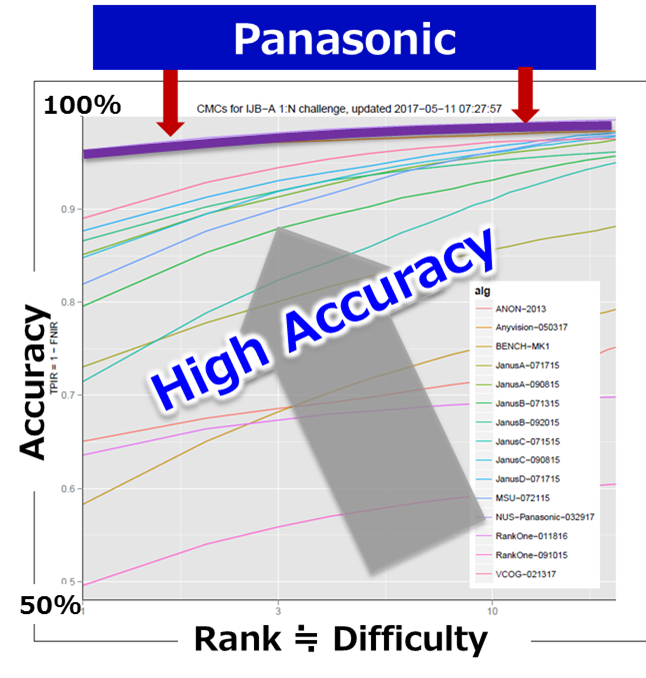 face recognition software, panasonic, face detect