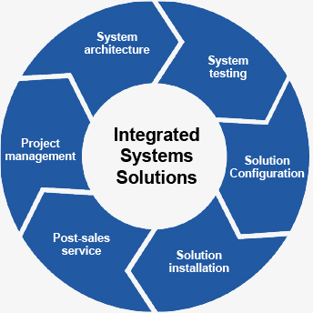 Our services diagram